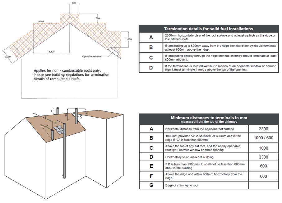 ... The Chimney Flue Is Within A Horizontal Distance Of 2.3m From Any  Adjoining Structure Or Opening Into Building, The Termination Height Must  Not Be Less ...