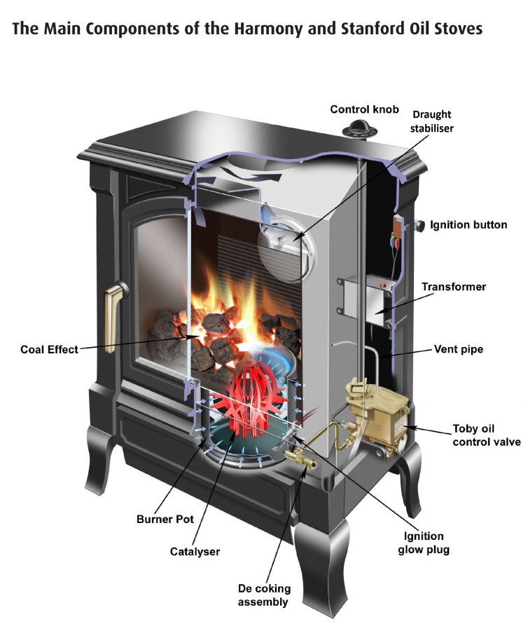 Main Components of Harmony and Stanford Oil Stove