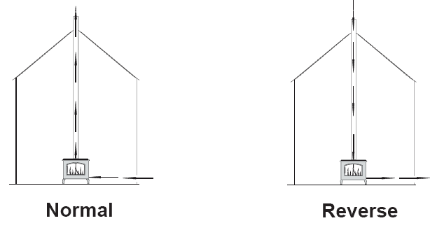 Normal / Reverse Flue Draught